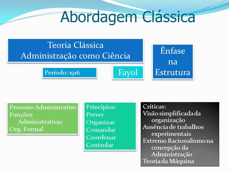 Teoria Clássica Administração como Ciência Teoria Clássica Administração como Ciência Fayol Ênfase na Estrutura Ênfase na Estrutura Abordagem Clássica