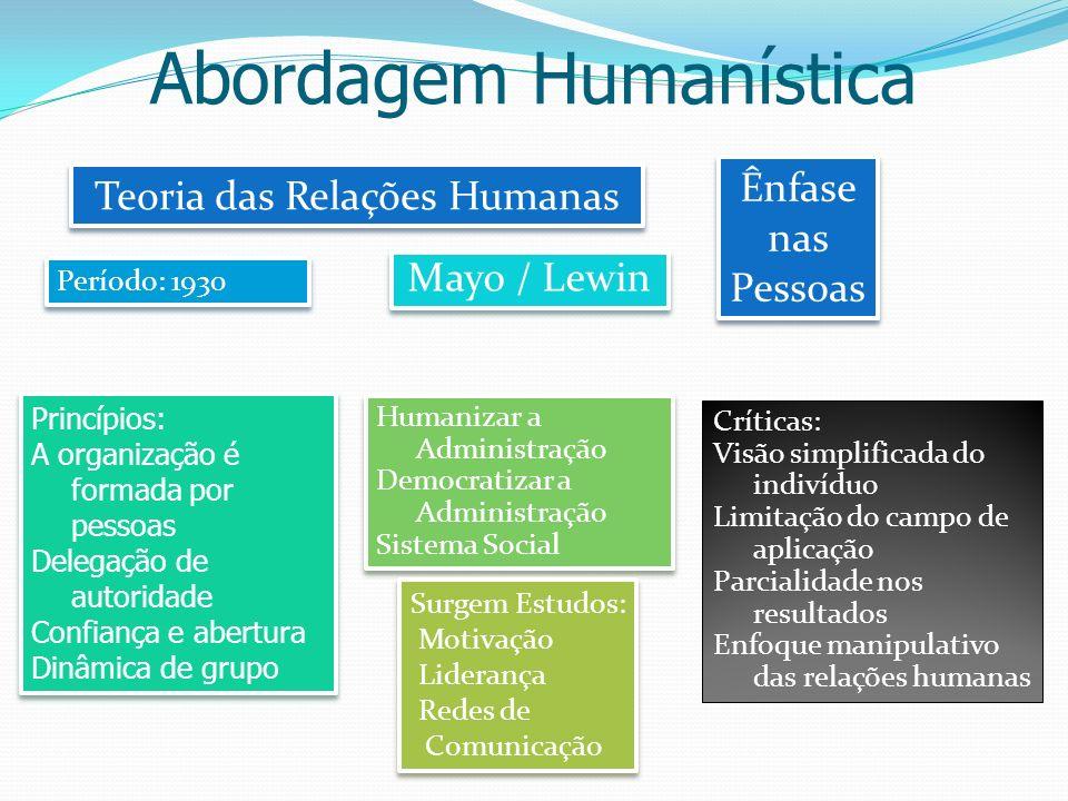 Abordagem Humanística Teoria das Relações Humanas Mayo / Lewin Ênfase nas Pessoas Ênfase nas Pessoas Período: 1930 Princípios: A organização é formada