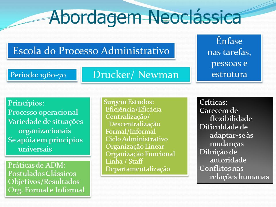 Abordagem Neoclássica Escola do Processo Administrativo Drucker/ Newman Ênfase nas tarefas, pessoas e estrutura Ênfase nas tarefas, pessoas e estrutur