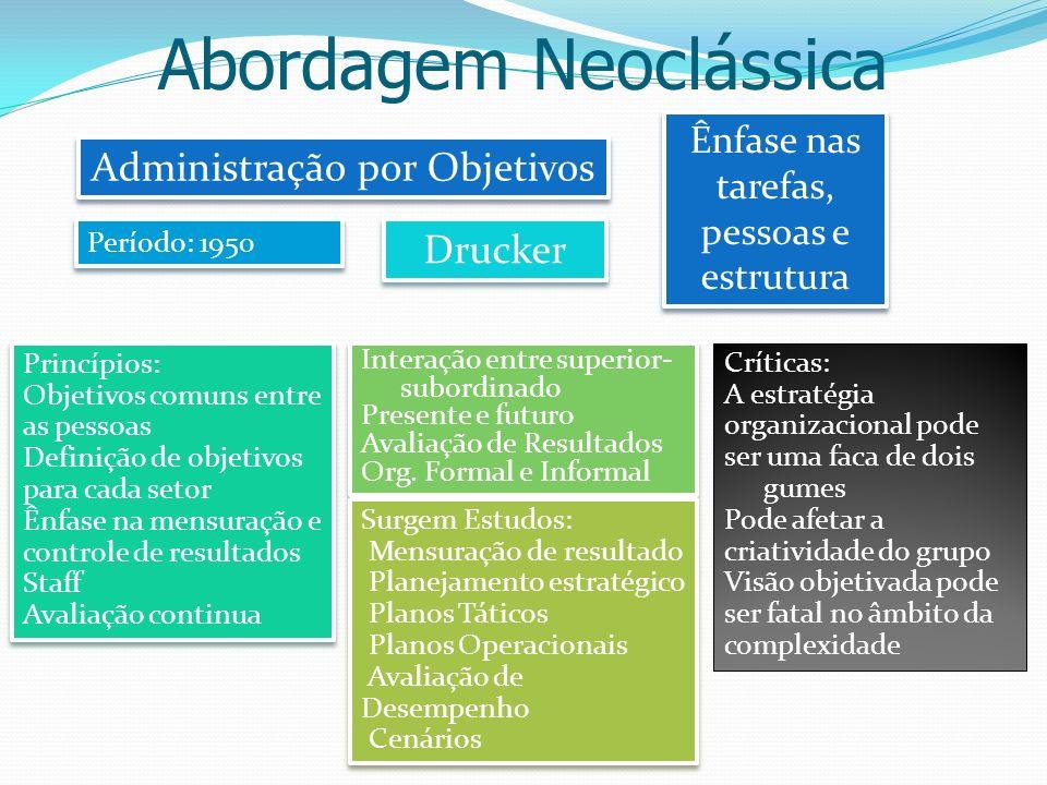 Abordagem Neoclássica Administração por Objetivos Drucker Ênfase nas tarefas, pessoas e estrutura Ênfase nas tarefas, pessoas e estrutura Período: 195
