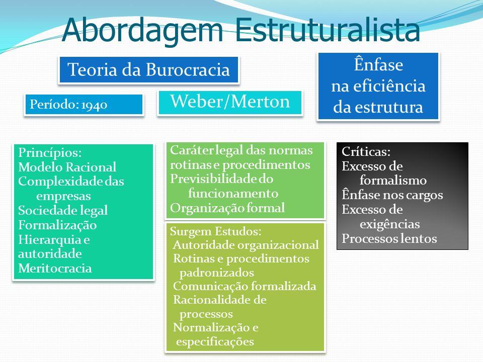 Abordagem Estruturalista Teoria da Burocracia Weber/Merton Ênfase na eficiência da estrutura Ênfase na eficiência da estrutura Período: 1940 Princípio