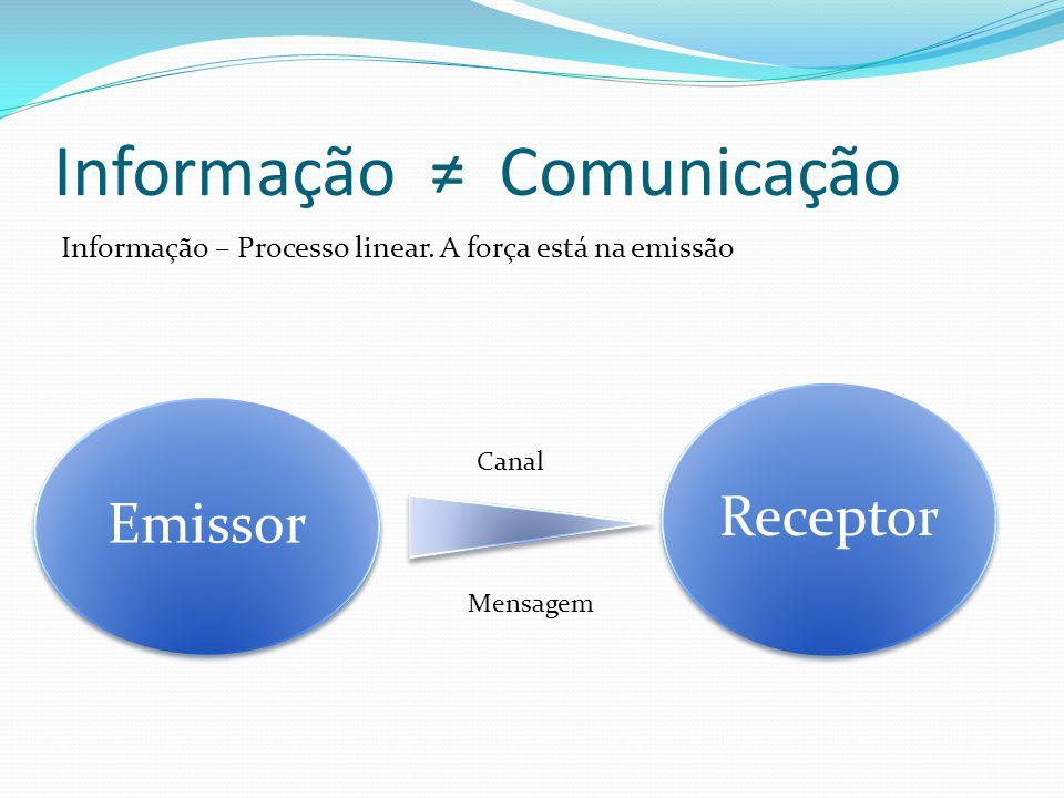 Emissor Receptor Canal Mensagem Informação – Processo linear.