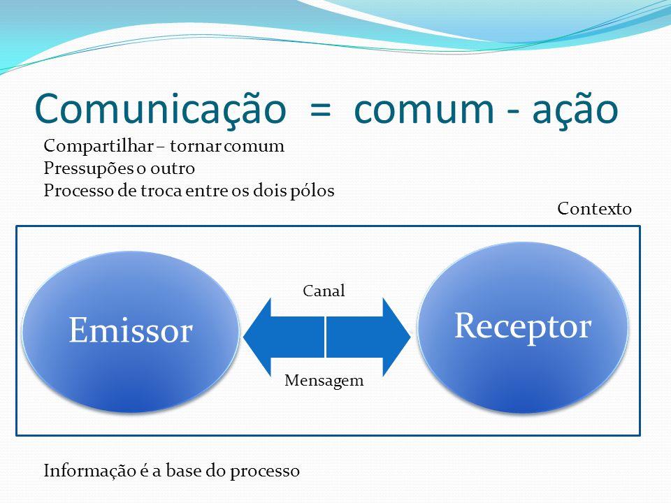 Emissor Receptor Compartilhar – tornar comum Pressupões o outro Processo de troca entre os dois pólos Informação é a base do processo Comunicação = comum - ação Canal Mensagem Contexto
