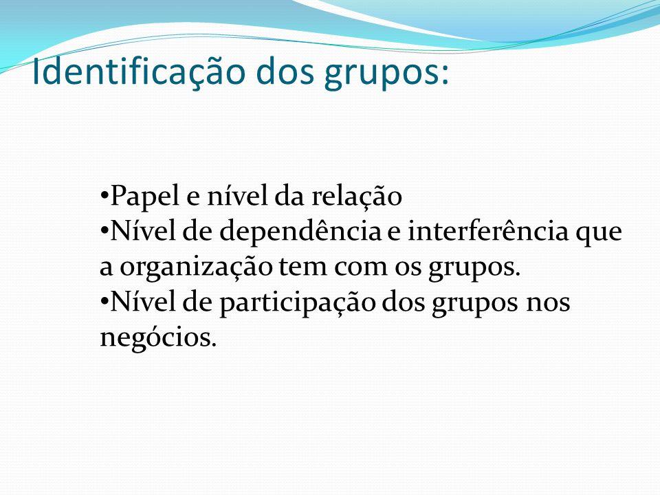 Papel e nível da relação Nível de dependência e interferência que a organização tem com os grupos.