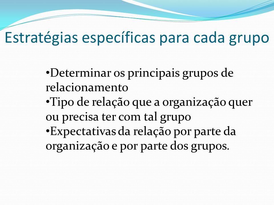 Determinar os principais grupos de relacionamento Tipo de relação que a organização quer ou precisa ter com tal grupo Expectativas da relação por parte da organização e por parte dos grupos.