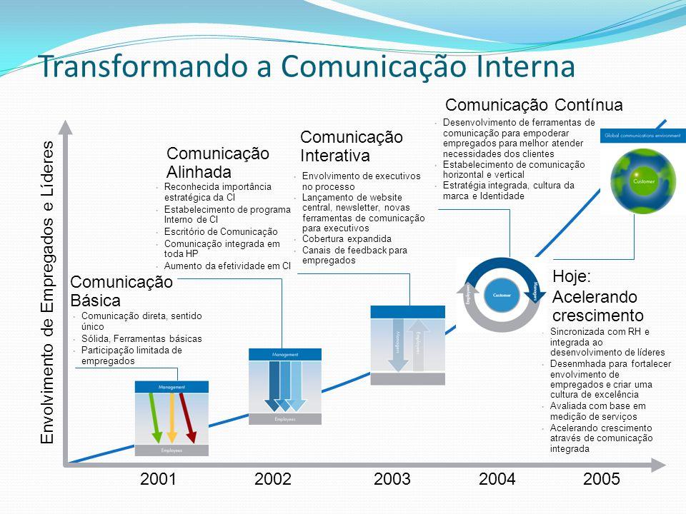 Transformando a Comunicação Interna 2001 2002 2003 2004 2005 Envolvimento de Empregados e Líderes Comunicação Básica Comunicação direta, sentido único