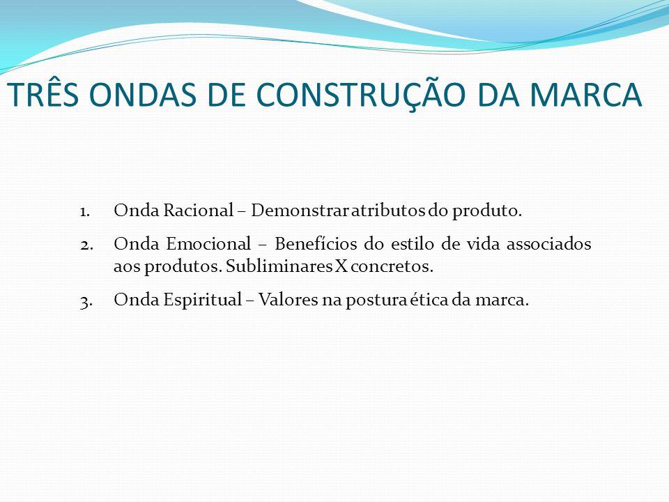1.Onda Racional – Demonstrar atributos do produto. 2.Onda Emocional – Benefícios do estilo de vida associados aos produtos. Subliminares X concretos.