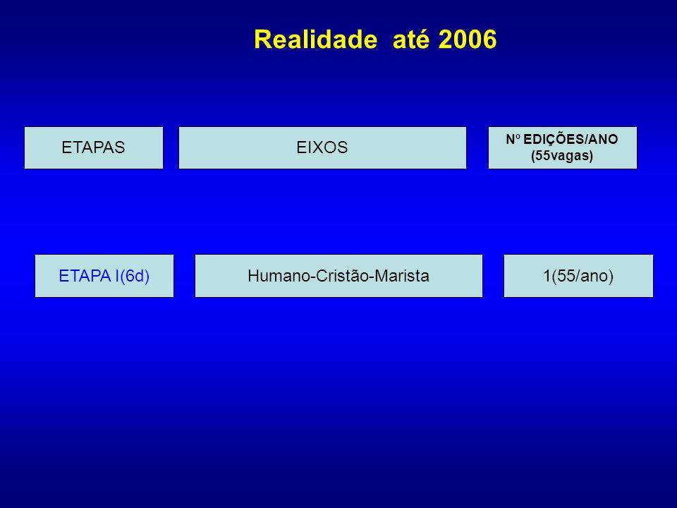 Realidade até 2006 ETAPA I(6d)Humano-Cristão-Marista1(55/ano) ETAPASEIXOS Nº EDIÇÕES/ANO (55vagas)