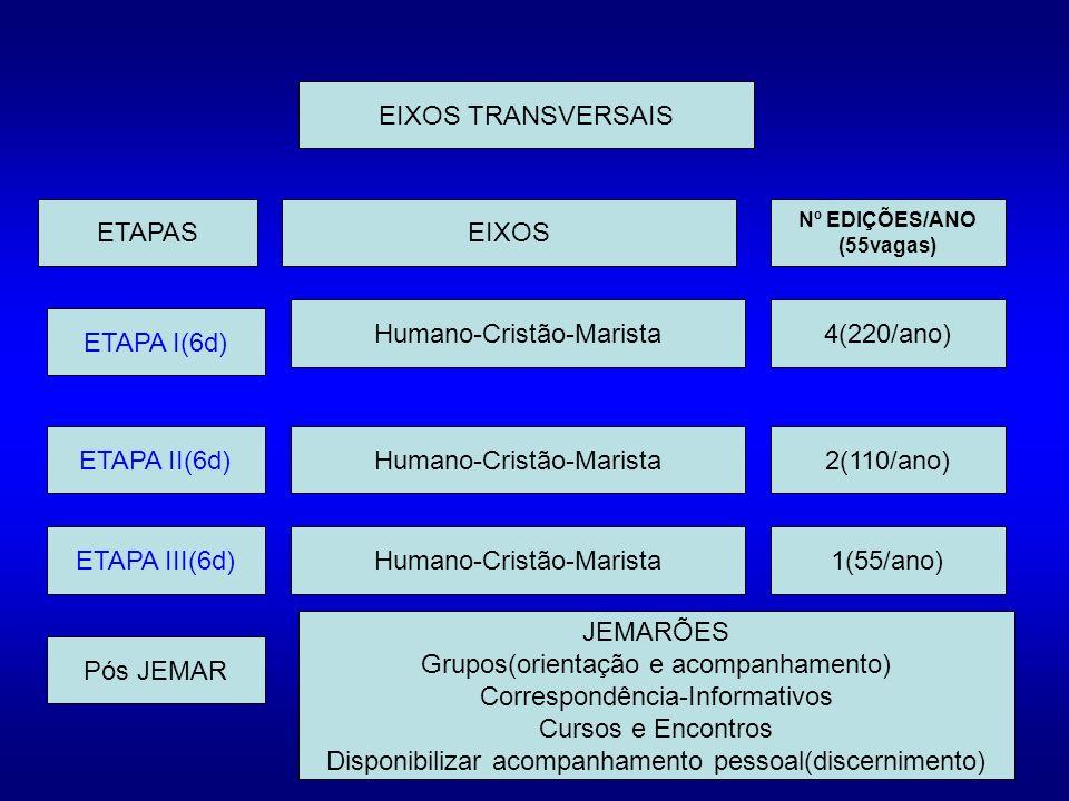 ETAPA I(6d) ETAPA II(6d) ETAPA III(6d) Pós JEMAR Humano-Cristão-Marista ETAPASEIXOS Nº EDIÇÕES/ANO (55vagas) Humano-Cristão-Marista 4(220/ano) 2(110/ano) 1(55/ano) JEMARÕES Grupos(orientação e acompanhamento) Correspondência-Informativos Cursos e Encontros Disponibilizar acompanhamento pessoal(discernimento) EIXOS TRANSVERSAIS
