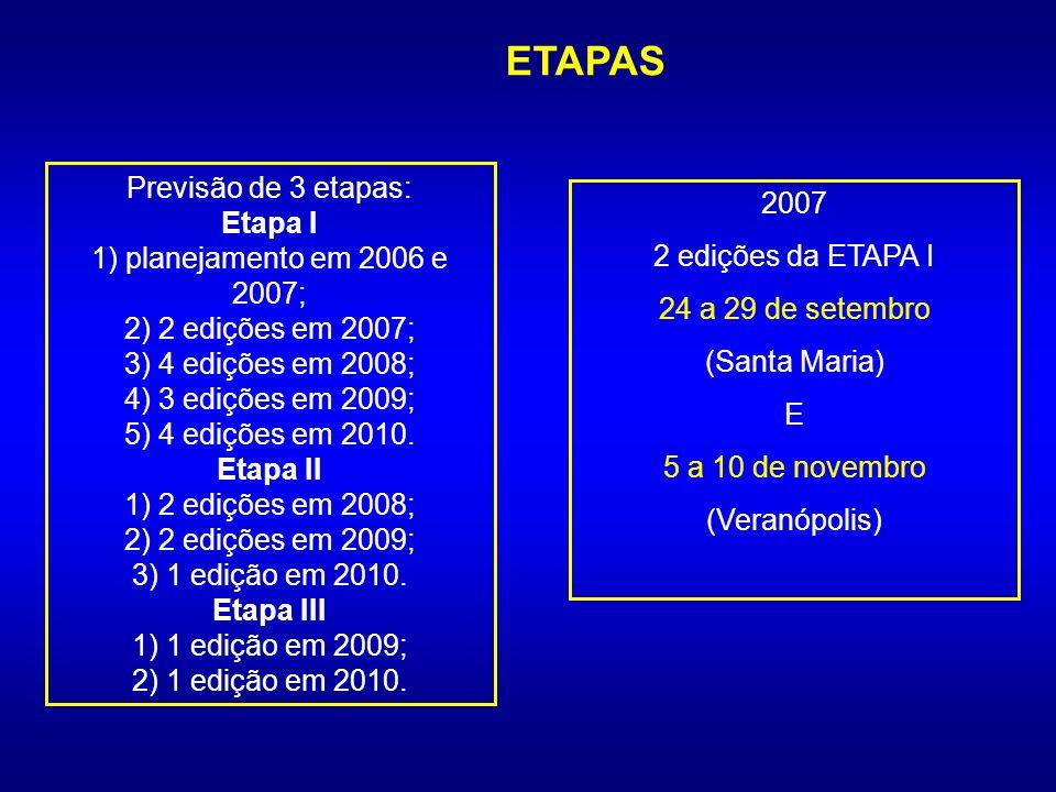 ETAPAS Previsão de 3 etapas: Etapa I 1) planejamento em 2006 e 2007; 2) 2 edições em 2007; 3) 4 edições em 2008; 4) 3 edições em 2009; 5) 4 edições em 2010.