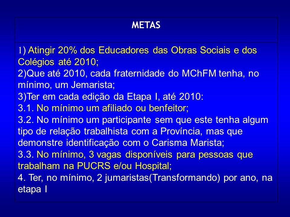 METAS 1 ) Atingir 20% dos Educadores das Obras Sociais e dos Colégios até 2010; 2)Que até 2010, cada fraternidade do MChFM tenha, no mínimo, um Jemarista; 3)Ter em cada edição da Etapa I, até 2010: 3.1.