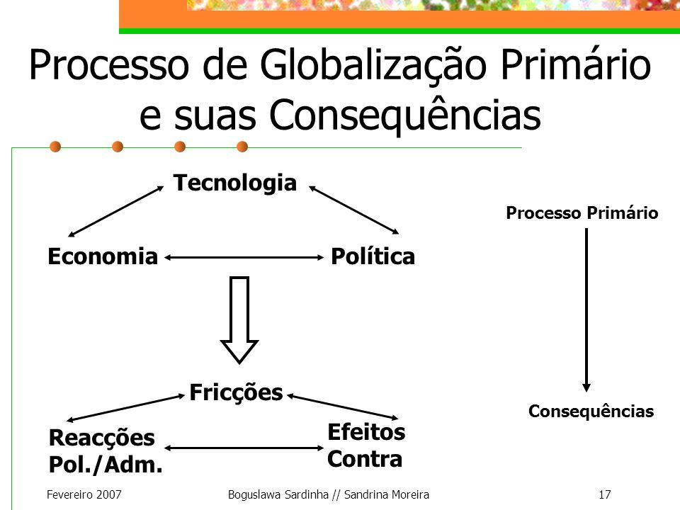 Fevereiro 2007Boguslawa Sardinha // Sandrina Moreira17 Processo de Globalização Primário e suas Consequências Tecnologia Economia Política Processo Pr