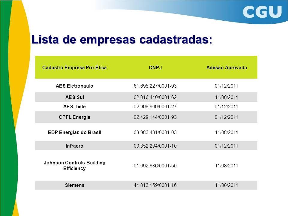 Lista de empresas cadastradas: Cadastro Empresa Pró-ÉticaCNPJAdesão Aprovada AES Eletropaulo61.695.227/0001-9301/12/2011 AES Sul02.016.440/0001-6211/0