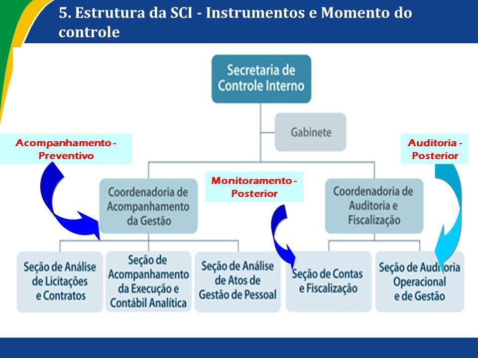 5. Estrutura da SCI - Instrumentos e Momento do controle Auditoria - Posterior Monitoramento - Posterior Acompanhamento - Preventivo