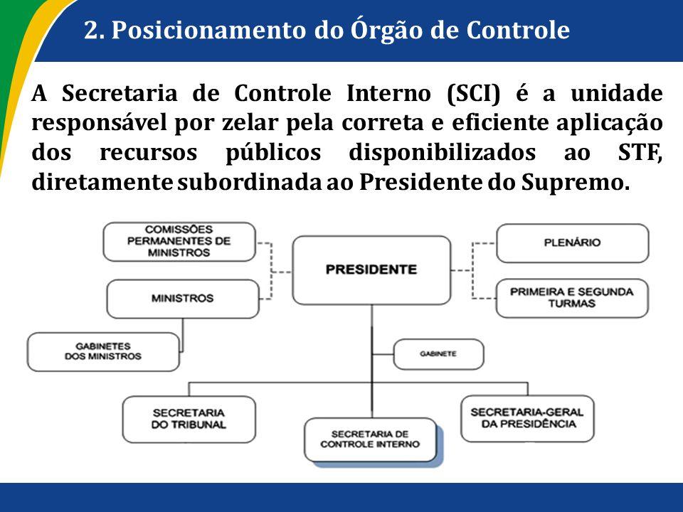2. Posicionamento do Órgão de Controle A Secretaria de Controle Interno (SCI) é a unidade responsável por zelar pela correta e eficiente aplicação dos