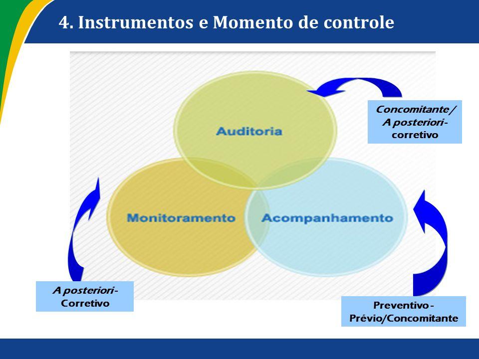 4. Instrumentos e Momento de controle Preventivo - Prévio/Concomitante Concomitante / A posteriori - corretivo A posteriori - Corretivo