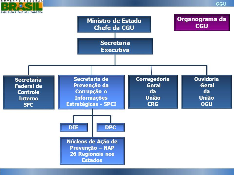 CGU Secretaria de Prevenção da Corrupção e Informações Estratégicas - SPCI Unidade responsável pela coordenação das ações de prevenção da corrupção e produção de informações estratégicas no âmbito do Poder Executivo Federal.