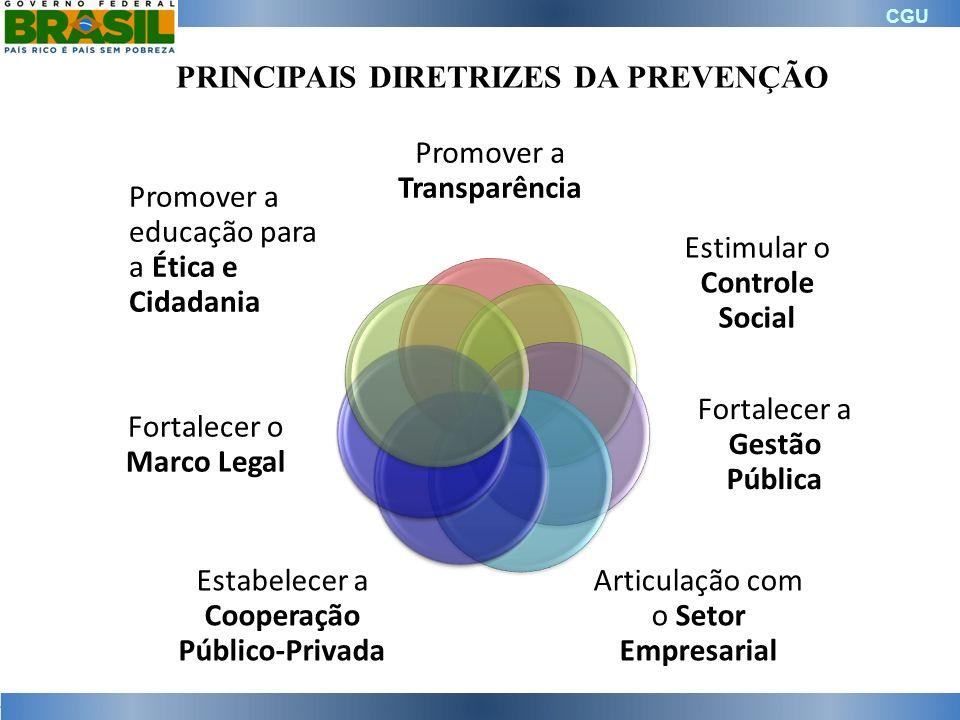 CGU PRINCIPAIS DIRETRIZES DA PREVENÇÃO Promover a Transparência Estimular o Controle Social Fortalecer a Gestão Pública Articulação com o Setor Empres
