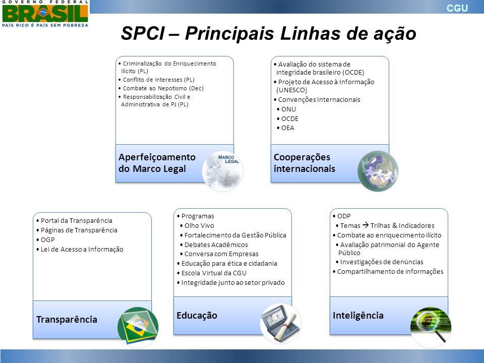 CGU SPCI – Principais Linhas de ação Criminalização do Enriquecimento Ilícito (PL) Conflito de Interesses (PL) Combate ao Nepotismo (Dec) Responsabili