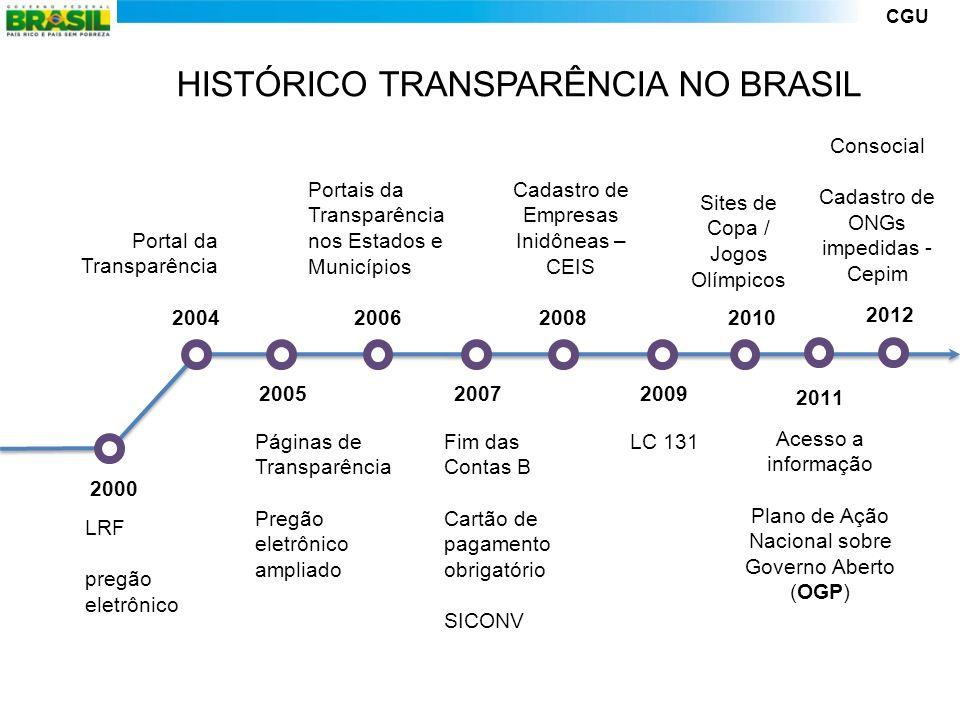 CGU 2000 2004 Portal da Transparência LRF pregão eletrônico 2005 Páginas de Transparência Pregão eletrônico ampliado 2006 Portais da Transparência nos