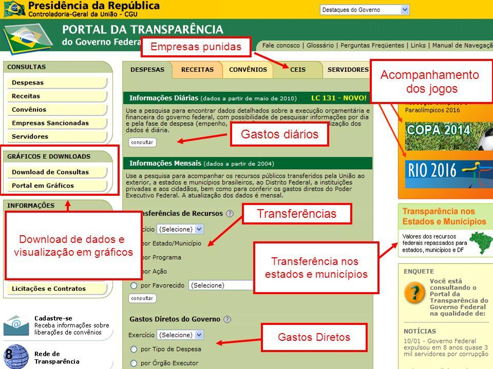 CGU Empresas punidas Gastos diários Transferências Gastos Diretos Transferência nos estados e municípios Download de dados e visualização em gráficos