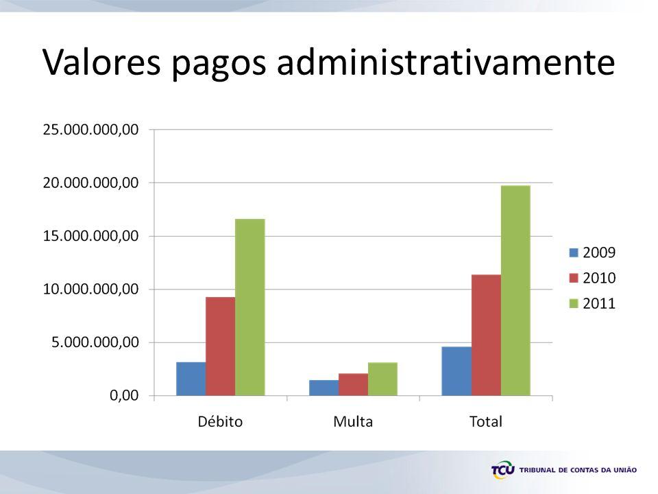 Valores pagos administrativamente