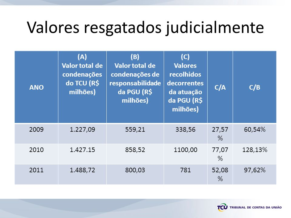Valores resgatados judicialmente ANO (A) Valor total de condenações do TCU (R$ milhões) (B) Valor total de condenações de responsabilidade da PGU (R$ milhões) (C) Valores recolhidos decorrentes da atuação da PGU (R$ milhões) C/AC/B 20091.227,09559,21338,5627,57 % 60,54% 20101.427.15858,521100,0077,07 % 128,13% 20111.488,72800,0378152,08 % 97,62%