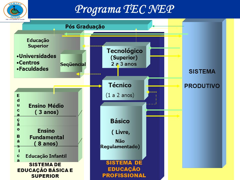 Universidades Centros Faculdades SISTEMA PRODUTIVO Ensino Fundamental ( 8 anos) Educação Infantil Ensino Médio ( 3 anos) Tecnológico (Superior) 2 a 3