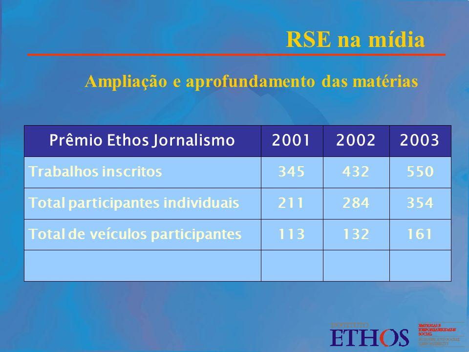 RSE na mídia Ampliação e aprofundamento das matérias 550432345Trabalhos inscritos 161132113Total de veículos participantes 354284211Total participante