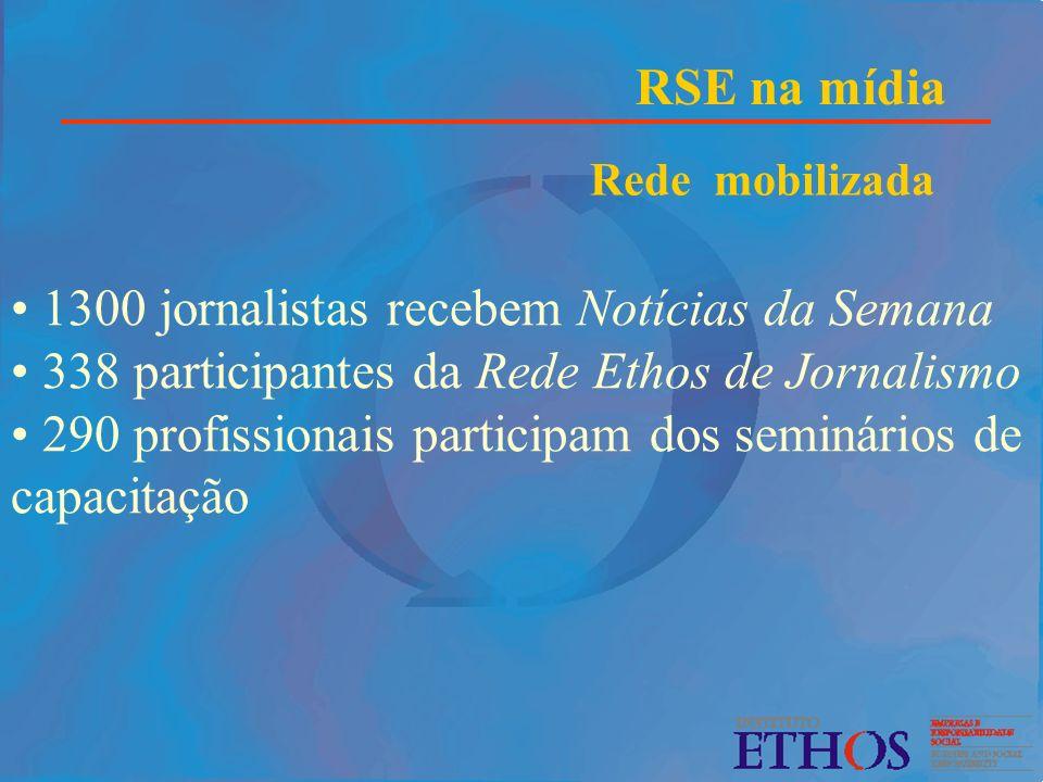 RSE na mídia Rede mobilizada 1300 jornalistas recebem Notícias da Semana 338 participantes da Rede Ethos de Jornalismo 290 profissionais participam do