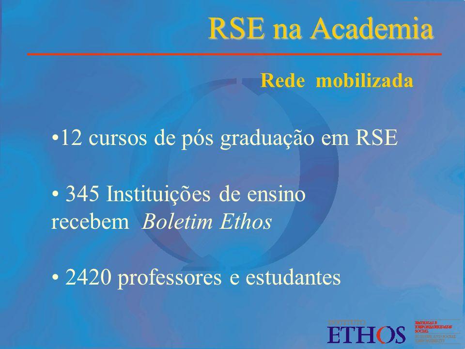 RSE na Academia RSE na Academia 12 cursos de pós graduação em RSE 345 Instituições de ensino recebem Boletim Ethos 2420 professores e estudantes Rede