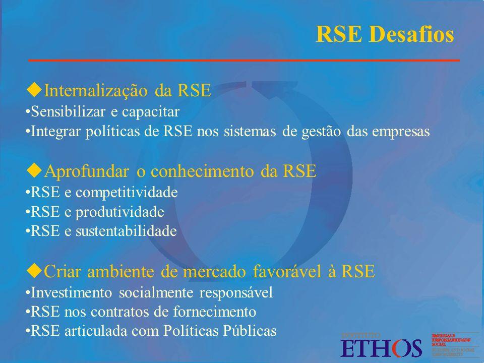 uInternalização da RSE Sensibilizar e capacitar Integrar políticas de RSE nos sistemas de gestão das empresas uAprofundar o conhecimento da RSE RSE e