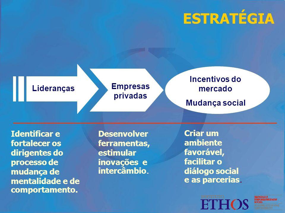 Incentivos do mercado Mudança social Empresas privadas Lideranças Identificar e fortalecer os dirigentes do processo de mudança de mentalidade e de co