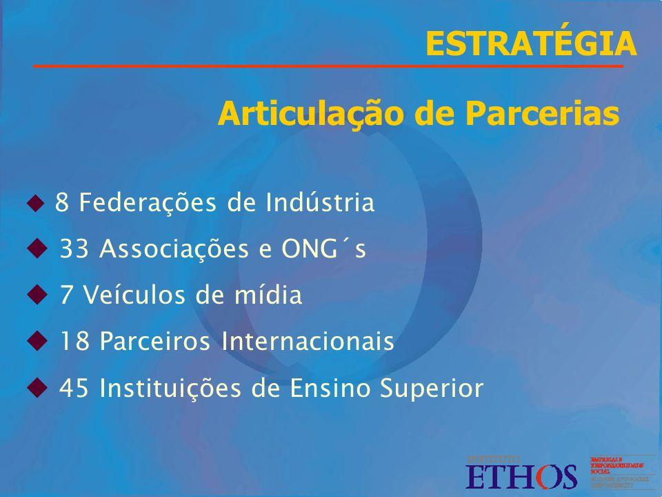 Articulação de Parcerias u 8 Federações de Indústria u 33 Associações e ONG´s u 7 Veículos de mídia u 18 Parceiros Internacionais u 45 Instituições de
