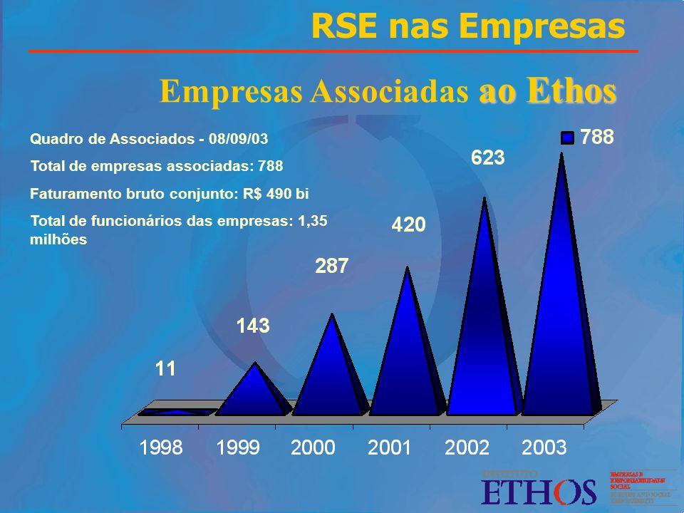 ao Ethos Empresas Associadas ao Ethos Quadro de Associados - 08/09/03 Total de empresas associadas: 788 Faturamento bruto conjunto: R$ 490 bi Total de