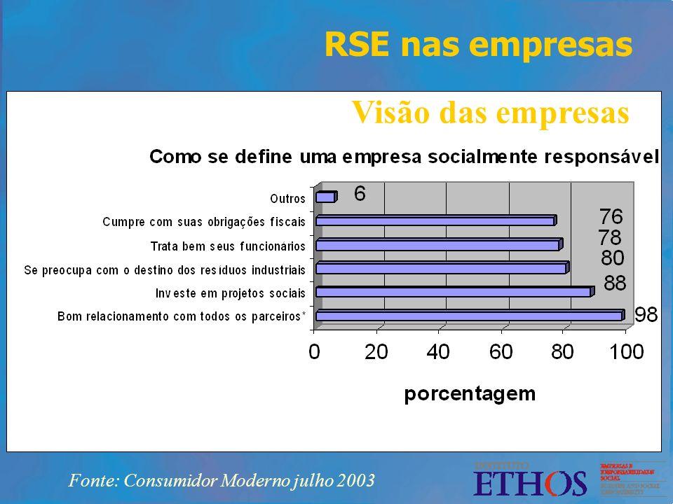 RSE nas empresas Fonte: Consumidor Moderno julho 2003 Visão das empresas