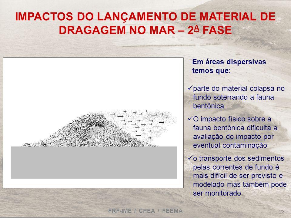 FRF-IME / CPEA / FEEMA 28 IMPACTOS DO LANÇAMENTO DE MATERIAL DE DRAGAGEM NO MAR – 2 A FASE Em áreas dispersivas temos que: parte do material colapsa n