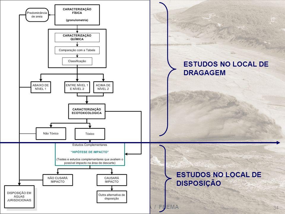 FRF-IME / CPEA / FEEMA 34 ESTUDOS NO LOCAL DE DRAGAGEM ESTUDOS NO LOCAL DE DISPOSIÇÃO