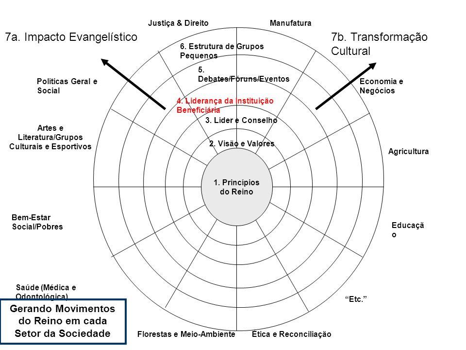 1. Princípios do Reino 2. Visão e Valores 3. Líder e Conselho 4. Liderança da Instituição Beneficiária 5. Debates/Fóruns/Eventos 6. Estrutura de Grupo