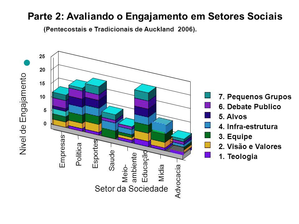 Empresas Politica Esportes Saude Meio- ambiente Educação Midia Advocacia Setor da Sociedade 0 5 10 15 20 25 Nivel de Engajamento 7. Pequenos Grupos 6.