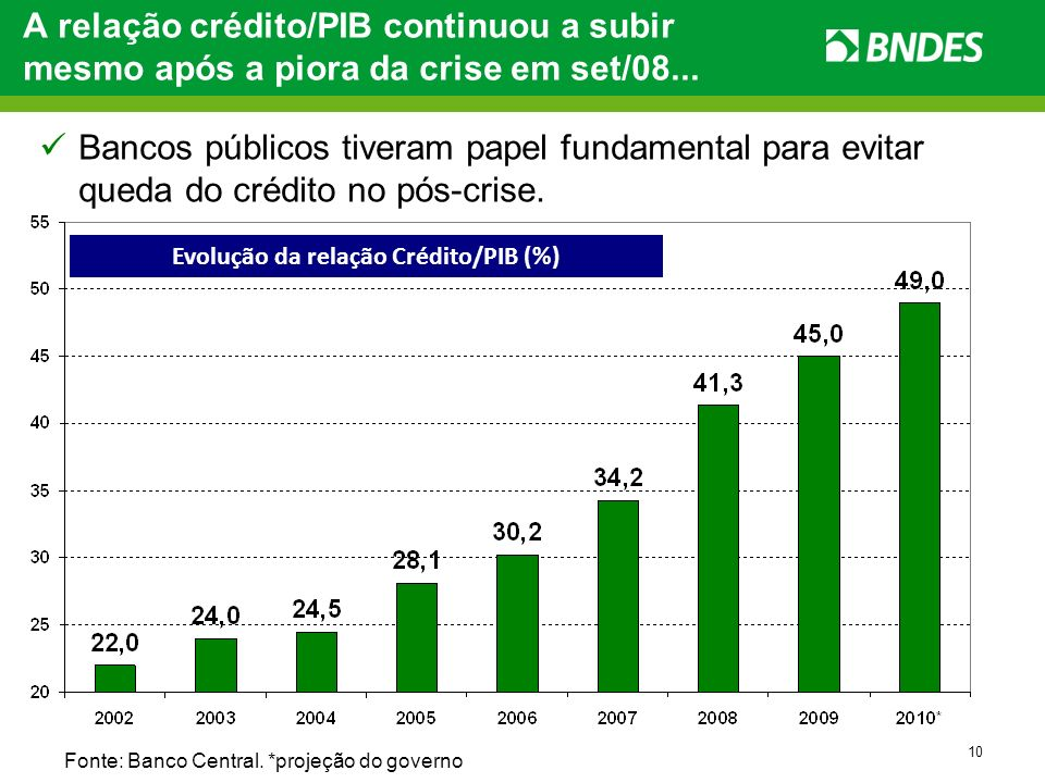 10 Fonte: Banco Central. *projeção do governo A relação crédito/PIB continuou a subir mesmo após a piora da crise em set/08... Evolução da relação Cré