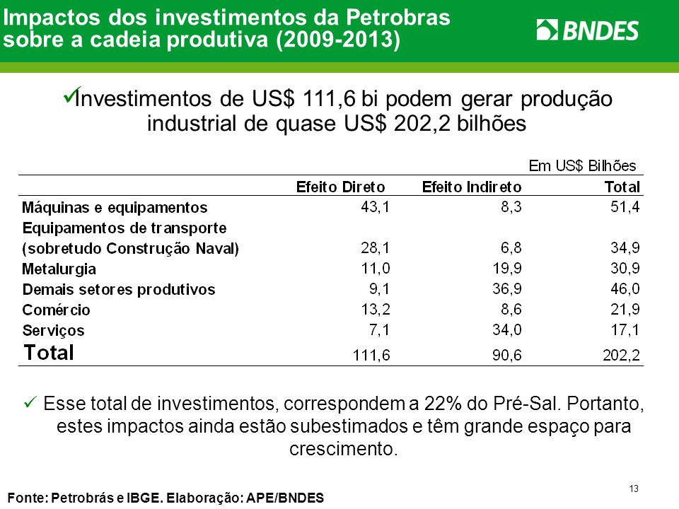 13 Impactos dos investimentos da Petrobras sobre a cadeia produtiva (2009-2013) Investimentos de US$ 111,6 bi podem gerar produção industrial de quase