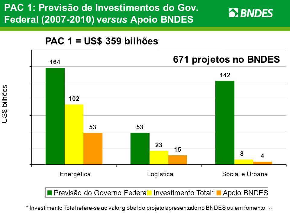 14 PAC 1: Previsão de Investimentos do Gov. Federal (2007-2010) versus Apoio BNDES * Investimento Total refere-se ao valor global do projeto apresenta