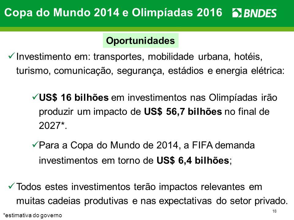 18 Investimento em: transportes, mobilidade urbana, hotéis, turismo, comunicação, segurança, estádios e energia elétrica: US$ 16 bilhões em investimen