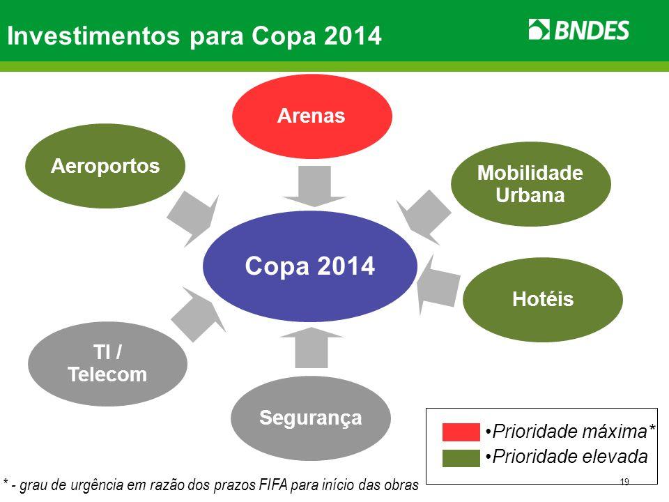 19 Investimentos para Copa 2014 Copa 2014 Mobilidade Urbana Aeroportos Segurança TI / Telecom Arenas Hotéis Prioridade máxima* Prioridade elevada * -