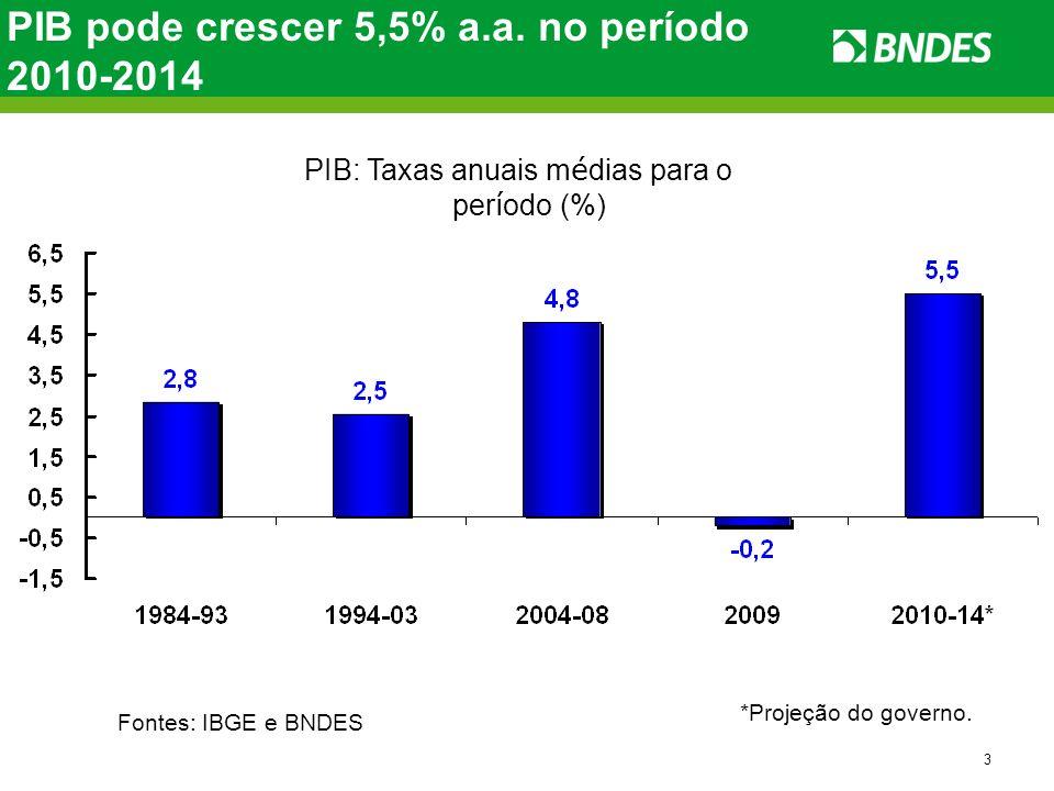 3 PIB pode crescer 5,5% a.a. no período 2010-2014 Fonte: IBGE. PIB: Taxas anuais m é dias para o per í odo (%) *Projeção do governo. Fontes: IBGE e BN