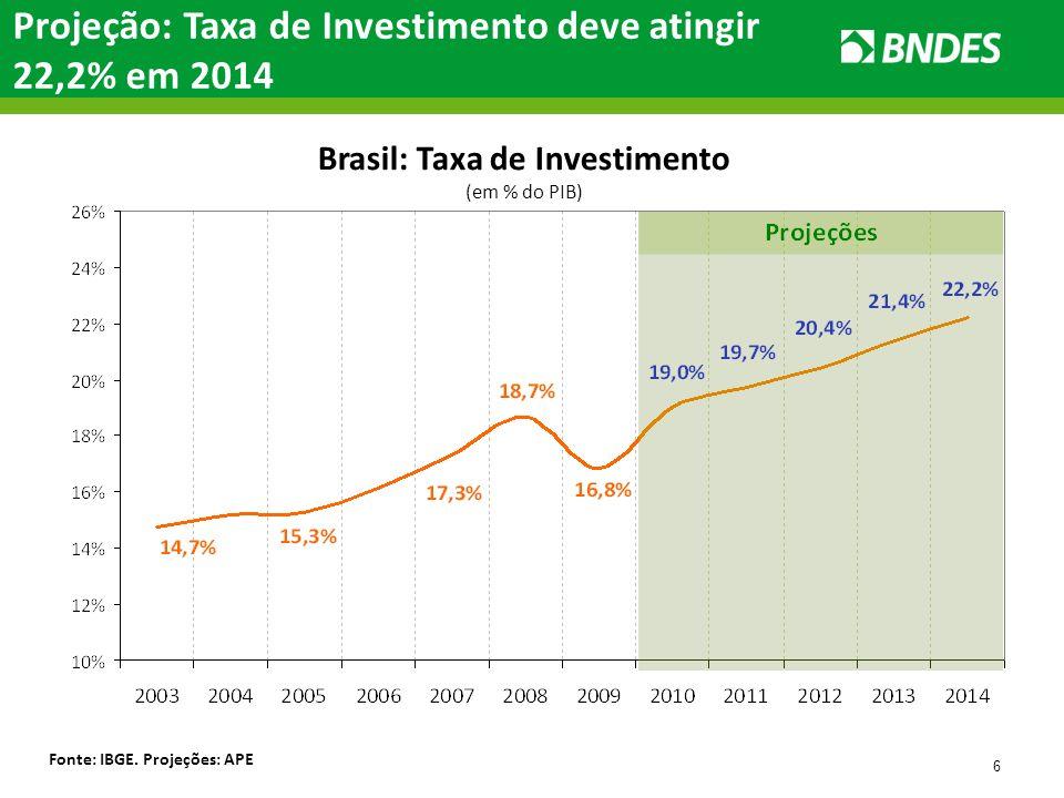 6 Projeção: Taxa de Investimento deve atingir 22,2% em 2014 Brasil: Taxa de Investimento (em % do PIB) Fonte: IBGE. Projeções: APE