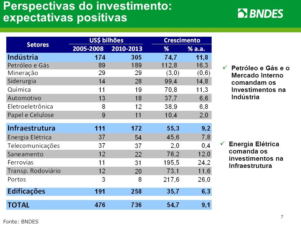 7 Perspectivas do investimento: expectativas positivas Fonte: BNDES Petróleo e Gás e o Mercado Interno comandam os Investimentos na Indústria Energia
