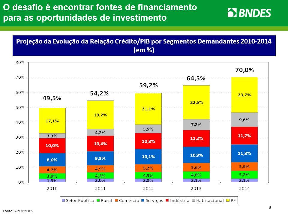 8 O desafio é encontrar fontes de financiamento para as oportunidades de investimento Projeção da Evolução da Relação Crédito/PIB por Segmentos Demand