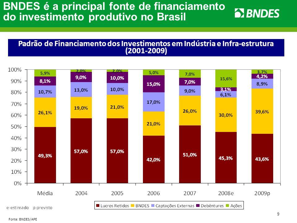 9 Fonte: BNDES/APE BNDES é a principal fonte de financiamento do investimento produtivo no Brasil Padrão de Financiamento dos Investimentos em Indústr